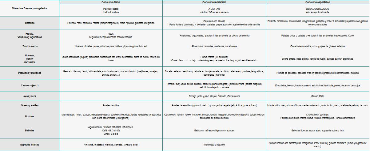 Tabla de alimentaci n y su contenido en triglic ridos - Trigliceridos alimentos ...